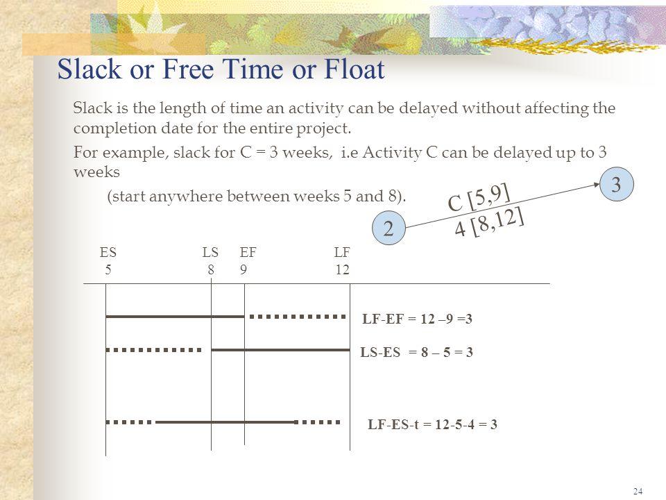 Slack or Free Time or Float