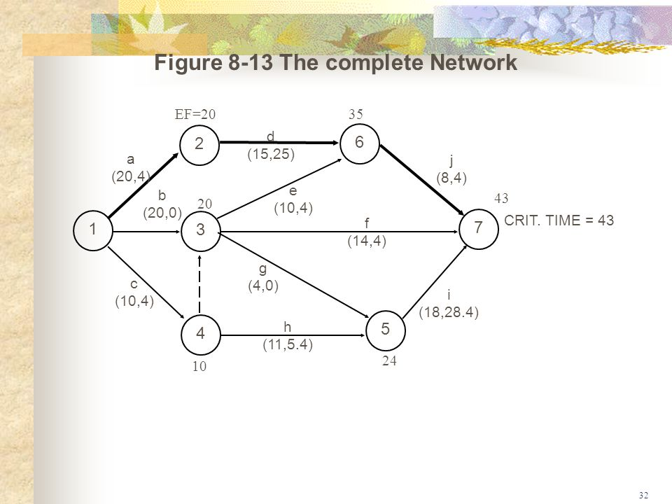 Figure 8-13 The complete Network