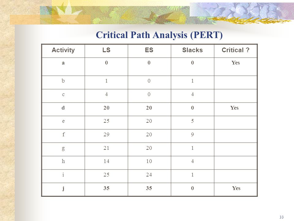 Critical Path Analysis (PERT)