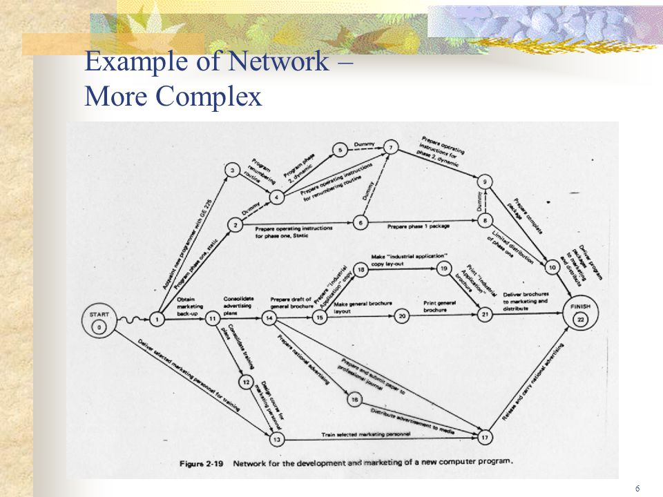 Example of Network – More Complex