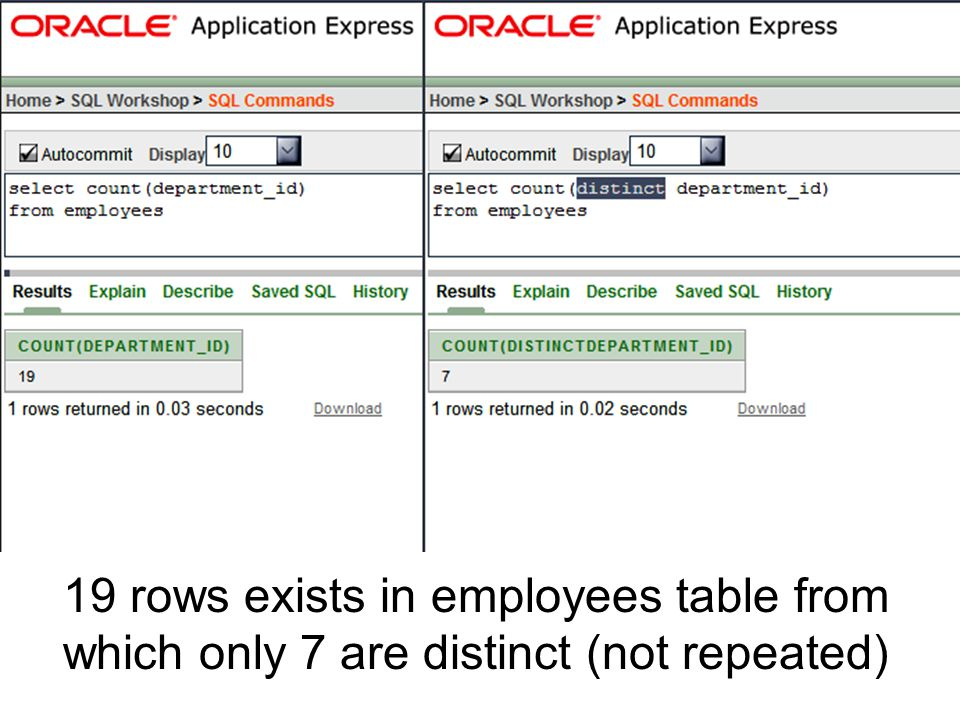 19 rows exists in employees table from which only 7 are distinct (not repeated)