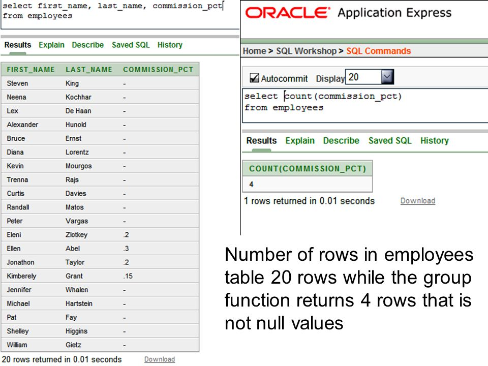Number of rows in employees table 20 rows while the group function returns 4 rows that is not null values
