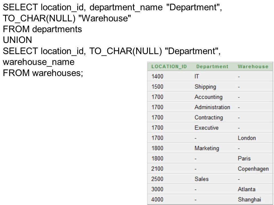 SELECT location_id, department_name Department , TO_CHAR(NULL) Warehouse
