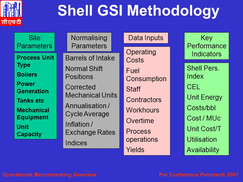 Shell GSI Methodology Site Parameters Normalising Parameters