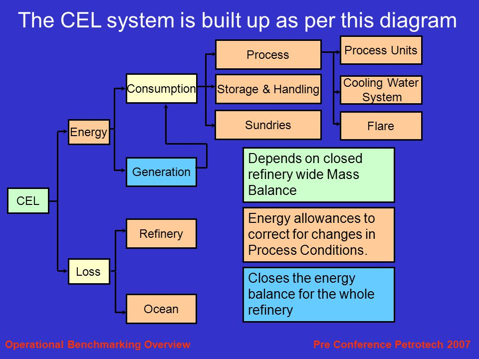 The CEL system is built up as per this diagram