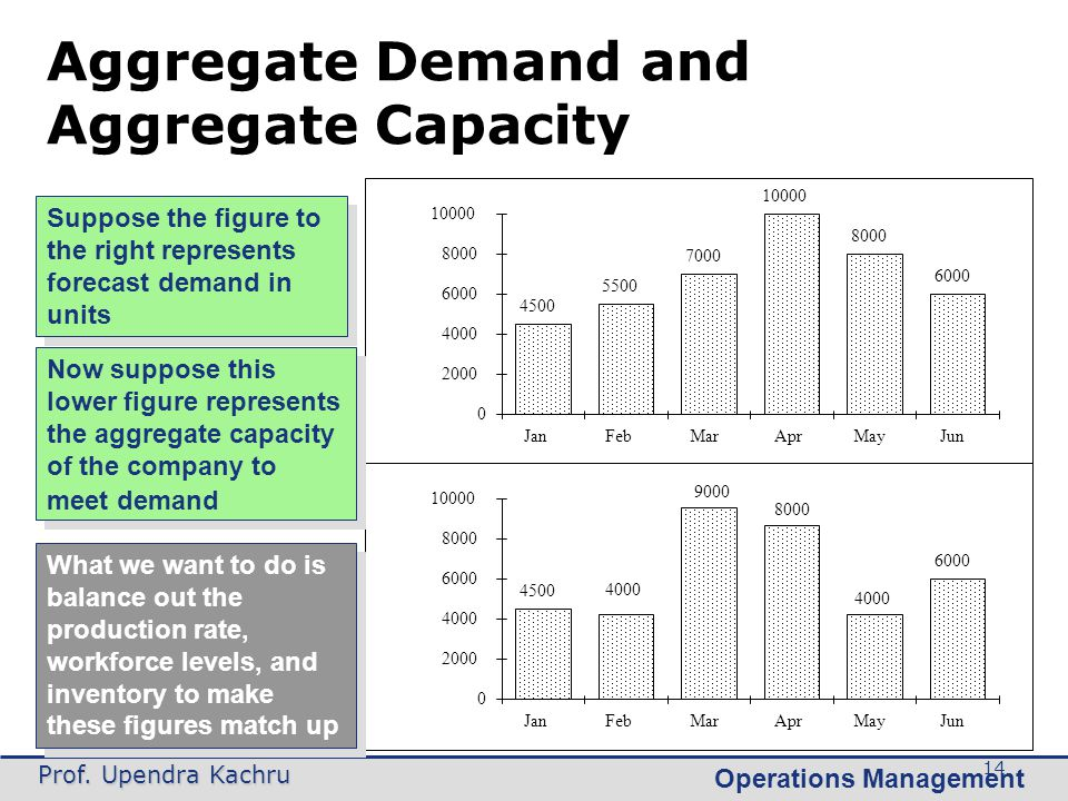Aggregate Demand and Aggregate Capacity