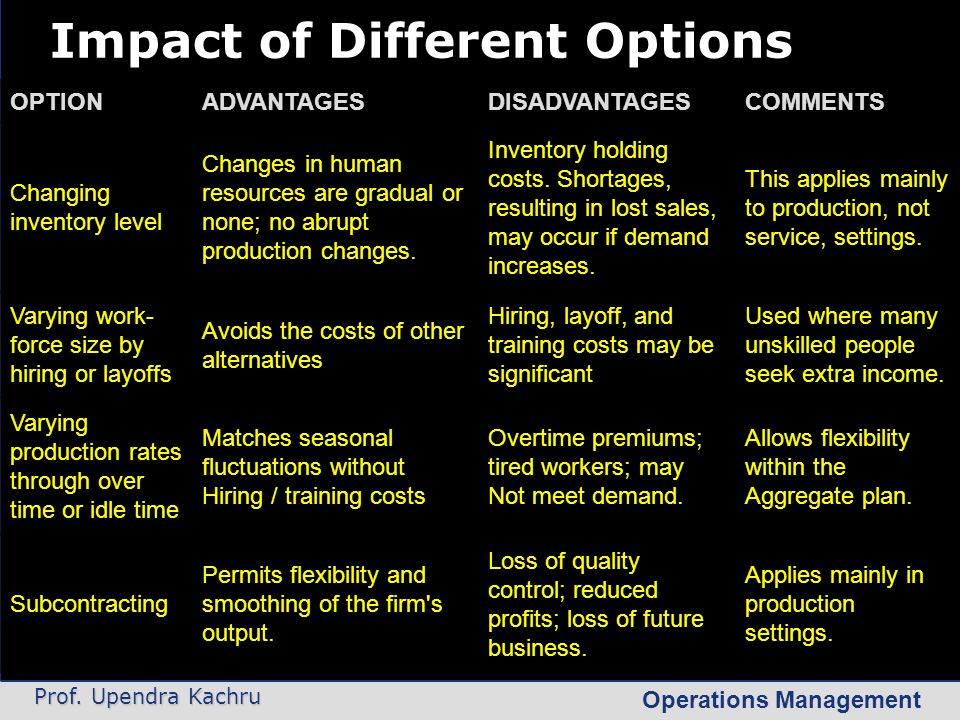 Impact of Different Options