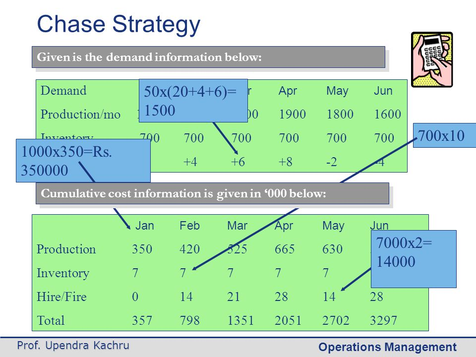 Chase Strategy 50x(20+4+6)=1500 700x10 1000x350=Rs. 350000