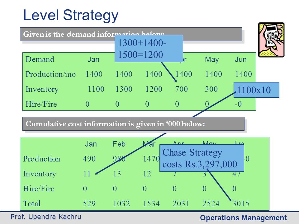 Level Strategy Given is the demand information below: 1300+1400-1500=1200. Demand Jan Feb Mar Apr May Jun.