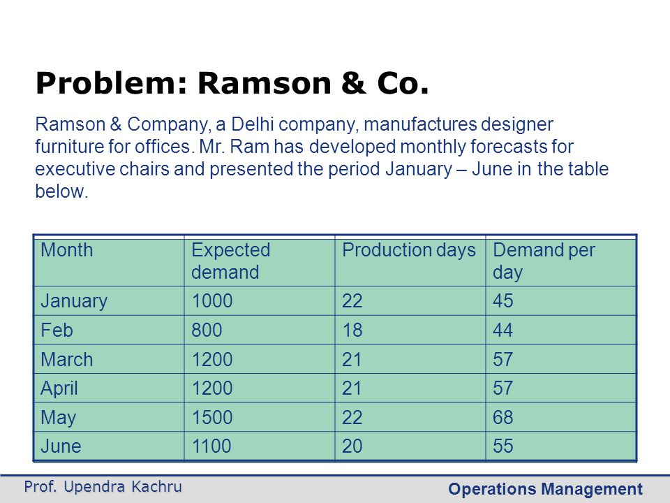 Problem: Ramson & Co.