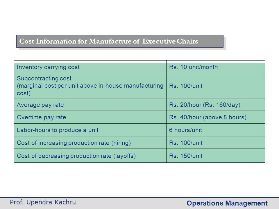 Cost Information for Manufacture of Executive Chairs
