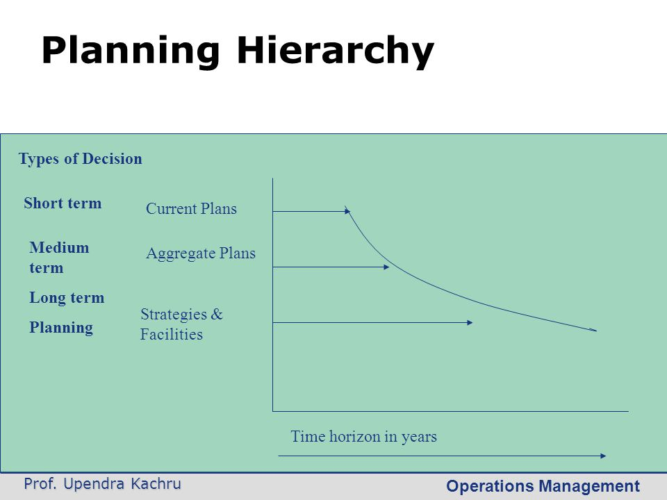 Planning Hierarchy Types of Decision Short term Current Plans
