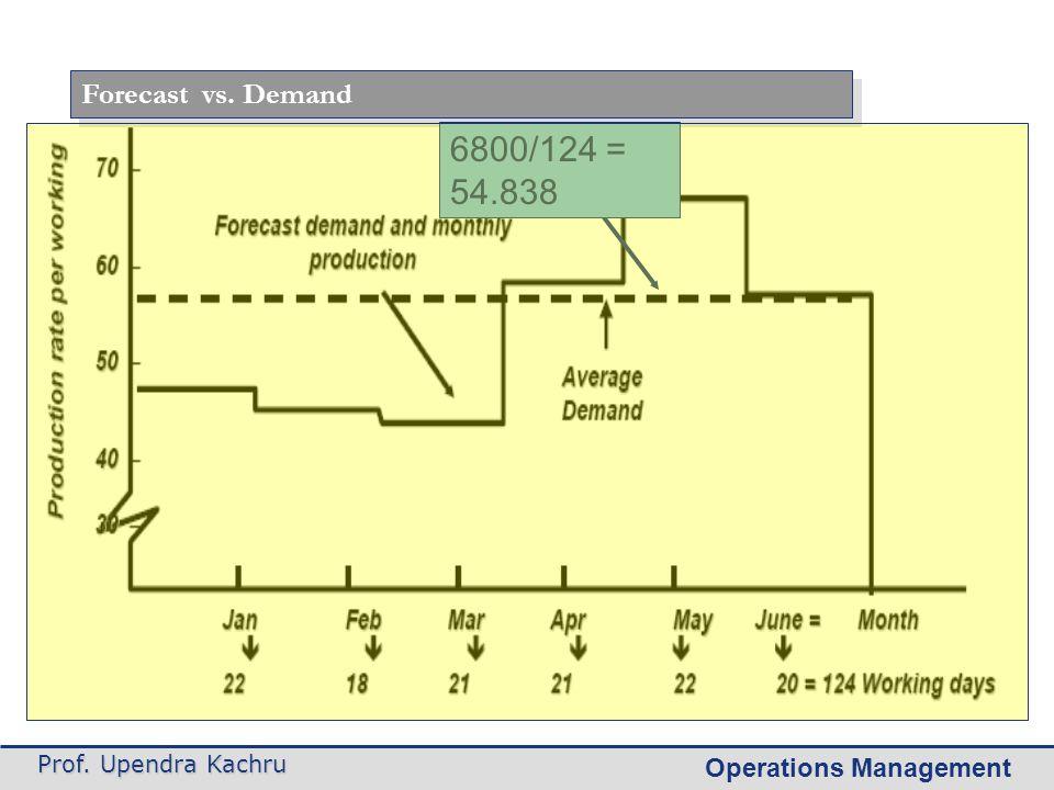 Forecast vs. Demand 6800/124 = 54.838 Prof. Upendra Kachru