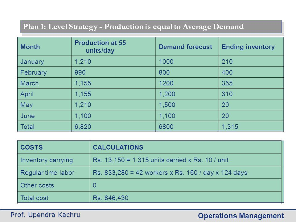 Plan 1: Level Strategy - Production is equal to Average Demand