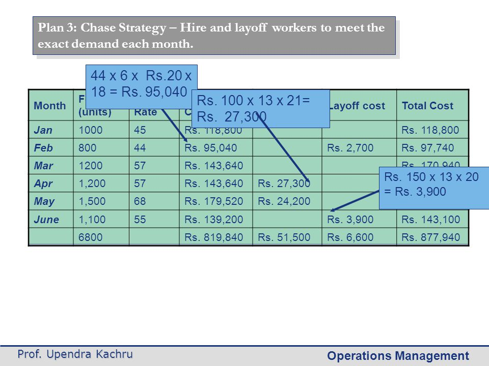 Plan 3: Chase Strategy – Hire and layoff workers to meet the exact demand each month.