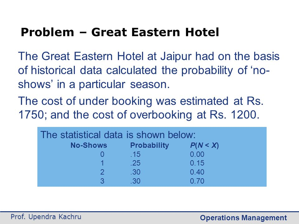 Problem – Great Eastern Hotel