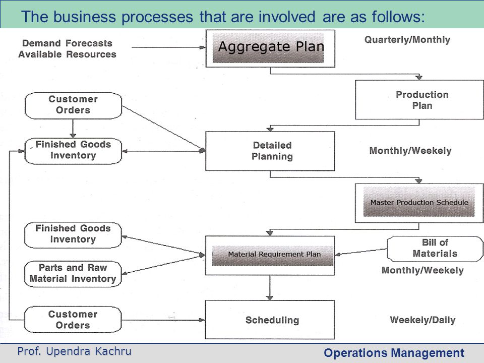 The business processes that are involved are as follows:
