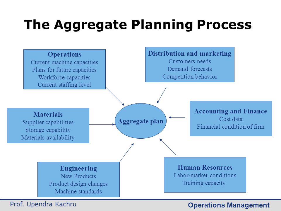 The Aggregate Planning Process