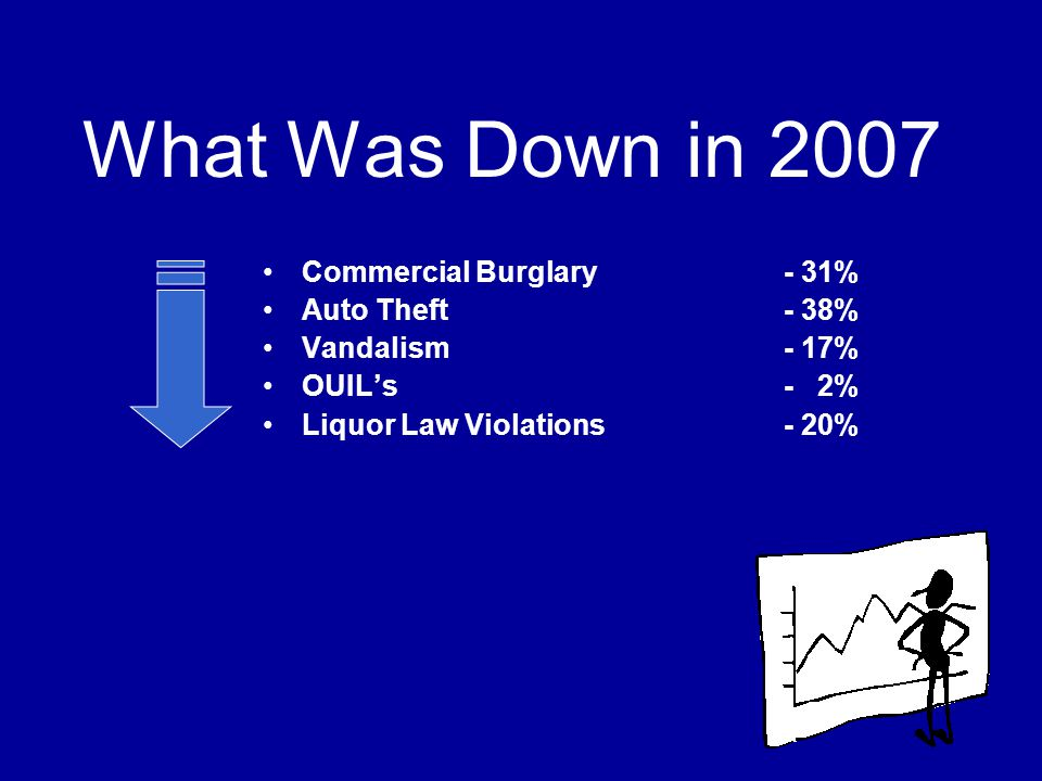 What Was Down in 2007 Commercial Burglary - 31% Auto Theft - 38%