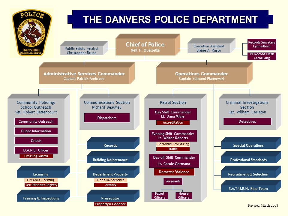 THE DANVERS POLICE DEPARTMENT