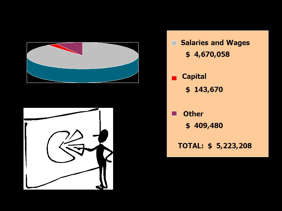 Salaries and Wages $ 4,670,058 Capital $ 143,670 Other $ 409,480 TOTAL: $ 5,223,208