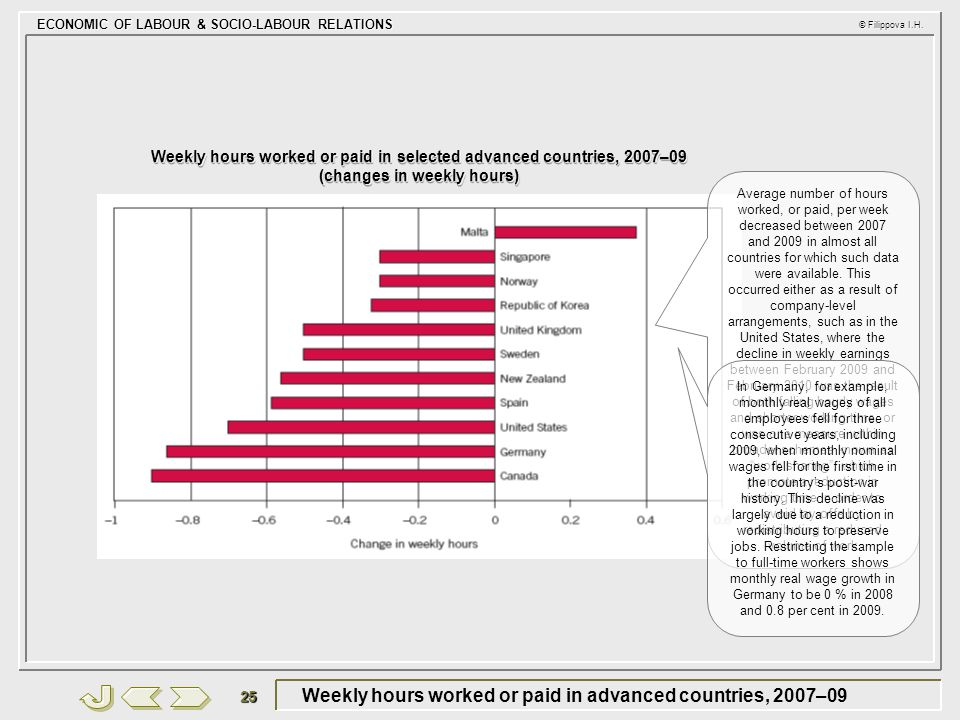 Weekly hours worked or paid in advanced countries, 2007–09