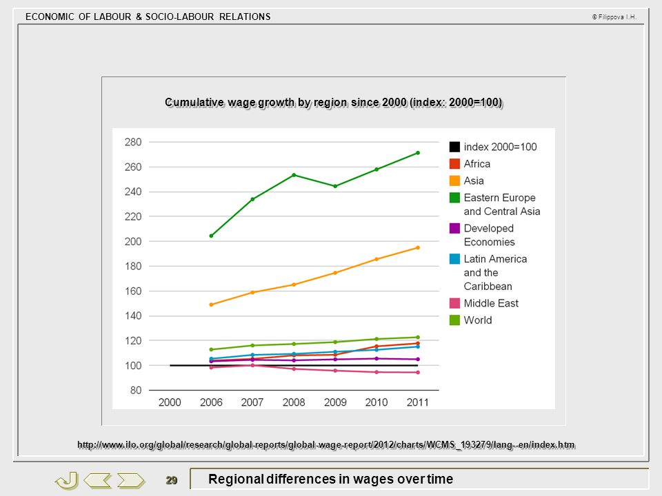 Regional differences in wages over time