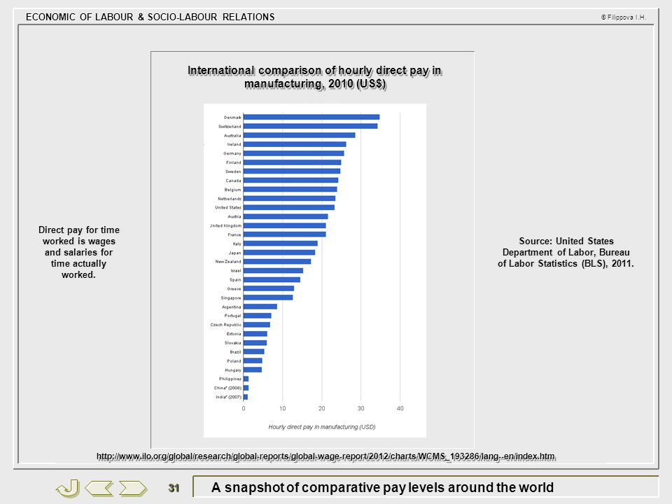 A snapshot of comparative pay levels around the world