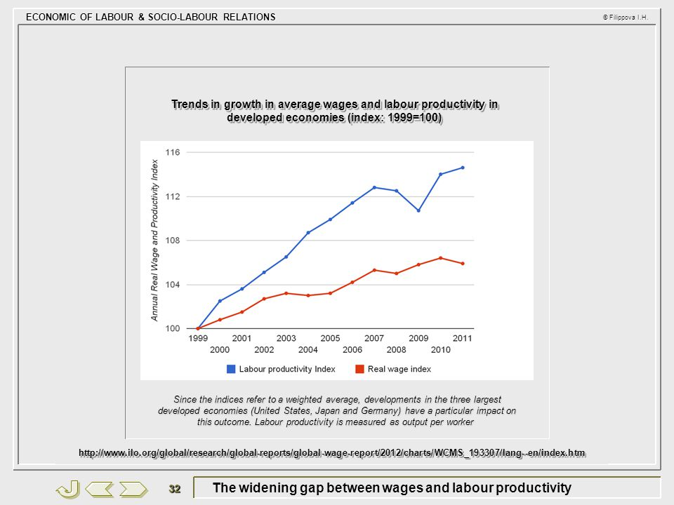 The widening gap between wages and labour productivity