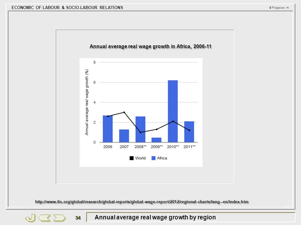 Annual average real wage growth by region