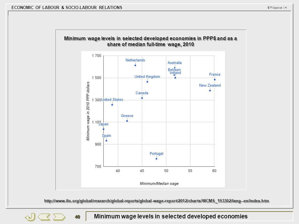 Minimum wage levels in selected developed economies