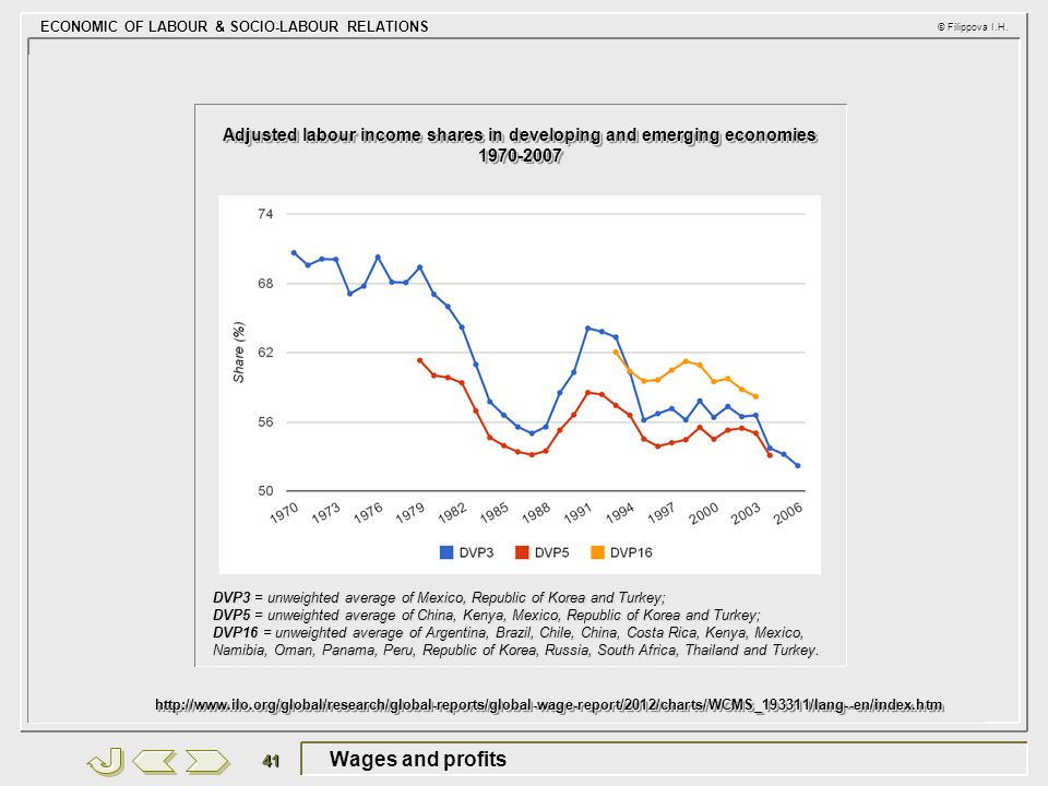Adjusted labour income shares in developing and emerging economies 1970-2007