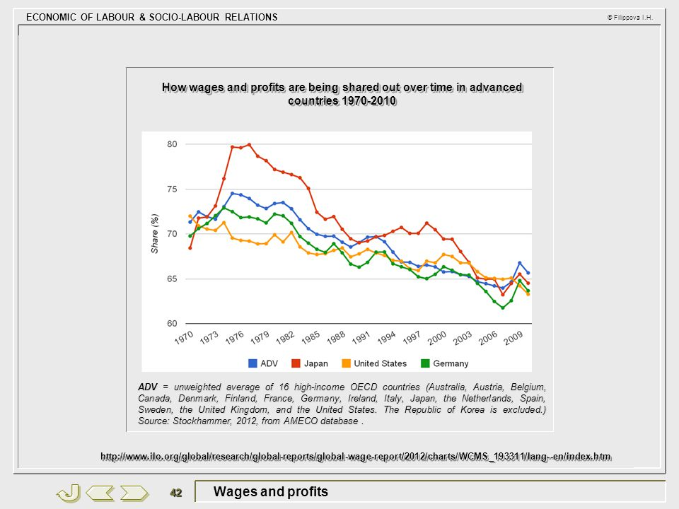 How wages and profits are being shared out over time in advanced countries 1970-2010