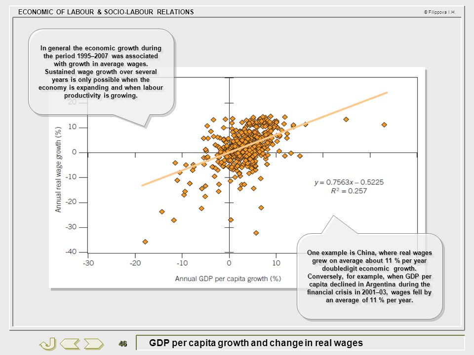 GDP per capita growth and change in real wages