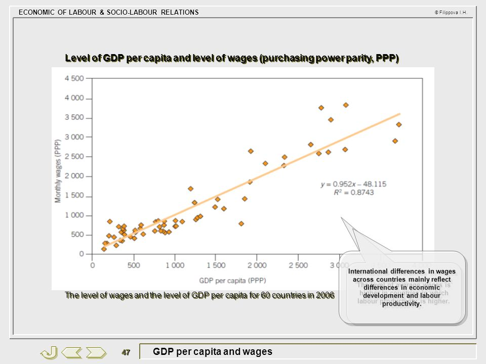 GDP per capita and wages