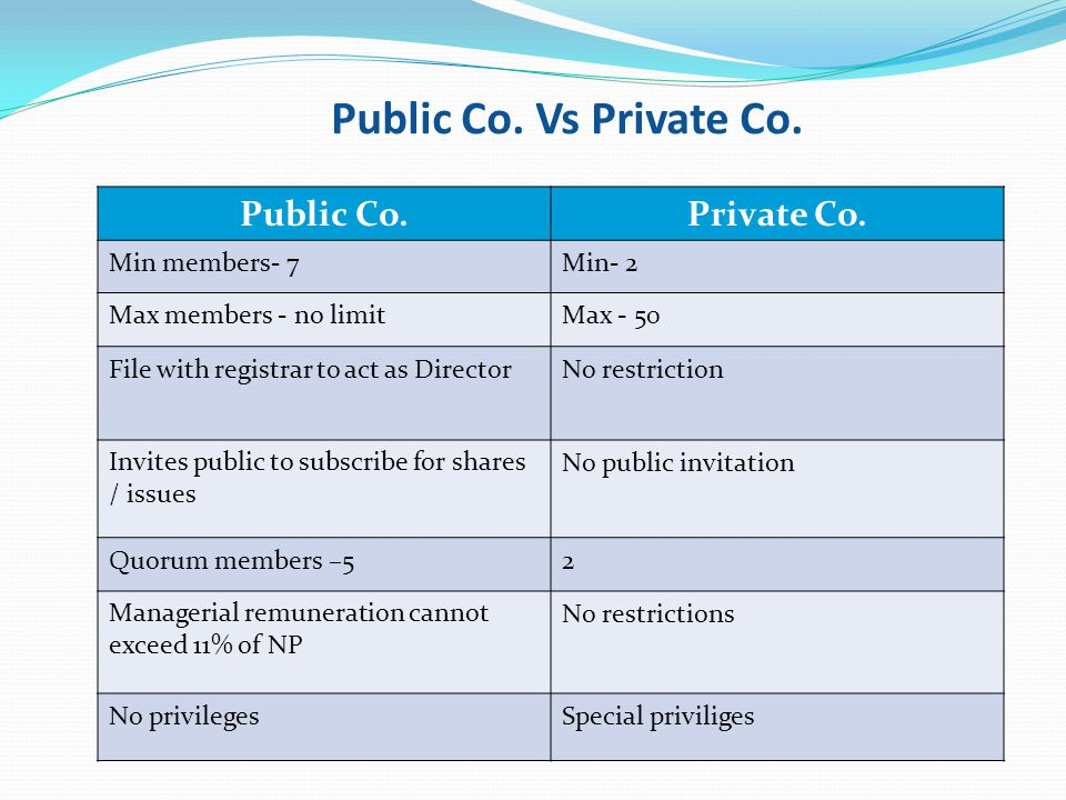 Public Co. Vs Private Co. Public Co. Private Co. Min members- 7 Min- 2