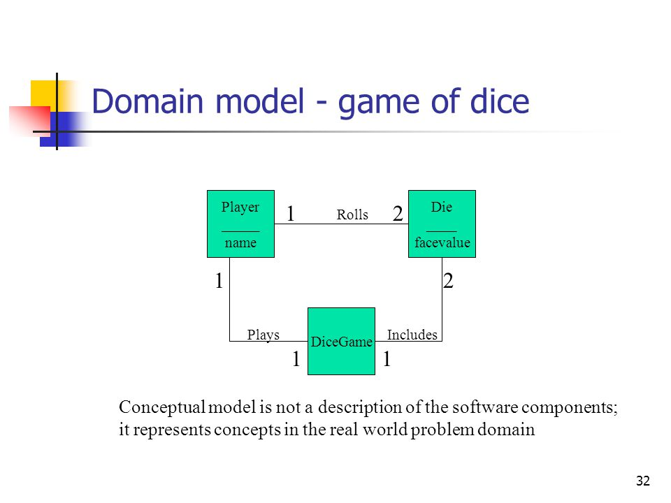 Define domain model OO Analysis concerns