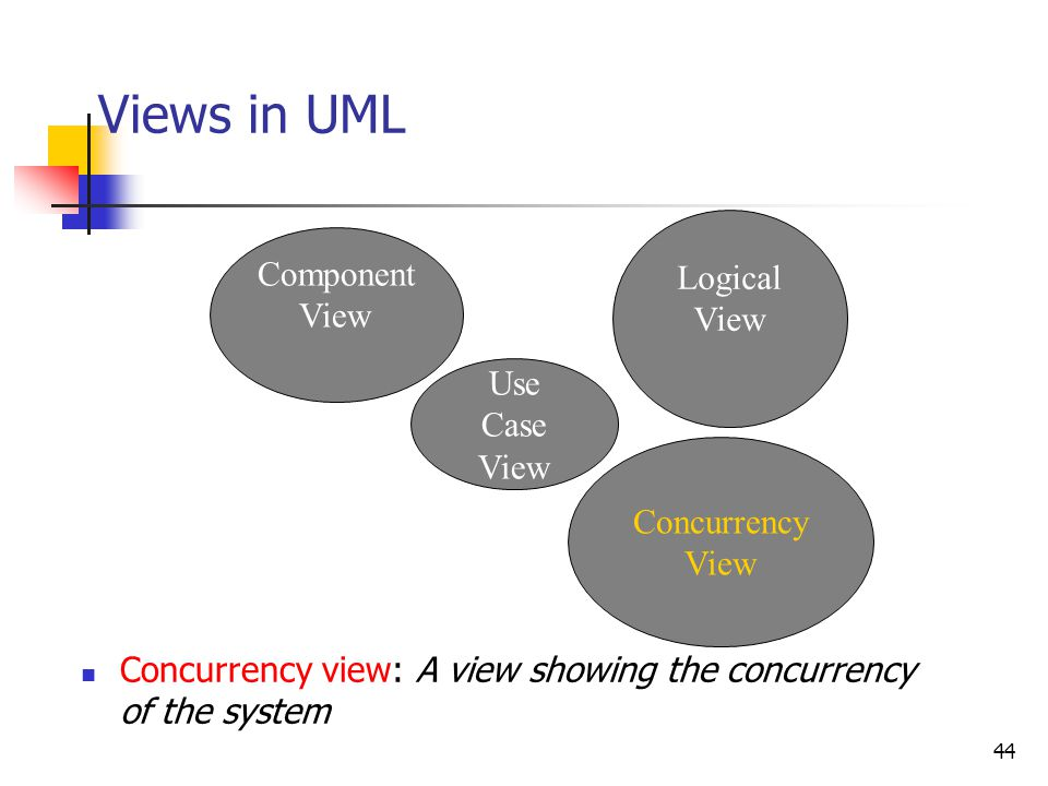 Views in UML Logical Component Use Case View