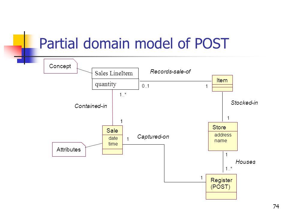 Domain model: How to construct