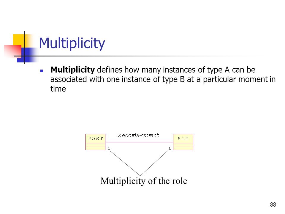 Roles in Associations Each of the two ends of an association is called a role. Roles have. name. multiplicity expression.