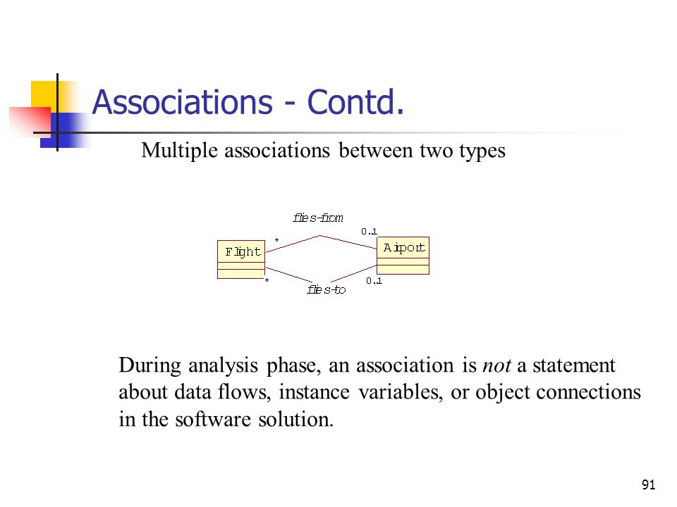 Associations - Contd. Associations are generally read left to right, top to bottom