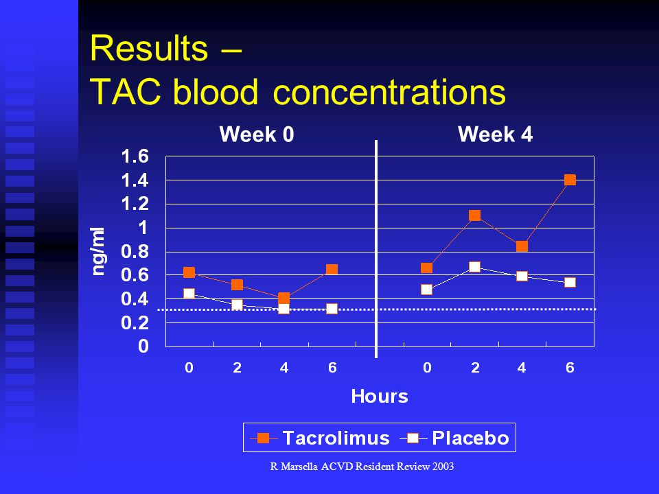 Results – TAC blood concentrations
