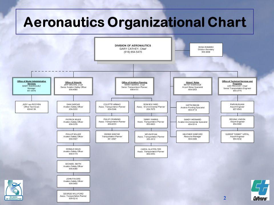 Aeronautics Organizational Chart