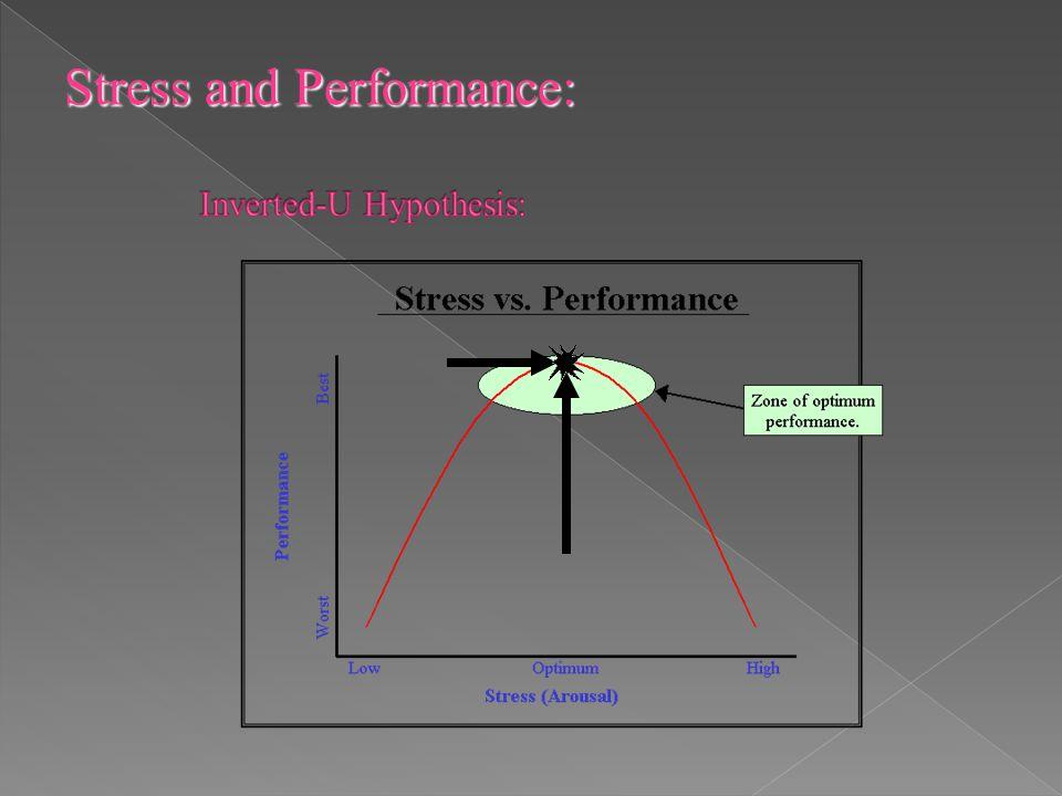 Inverted-U Hypothesis: