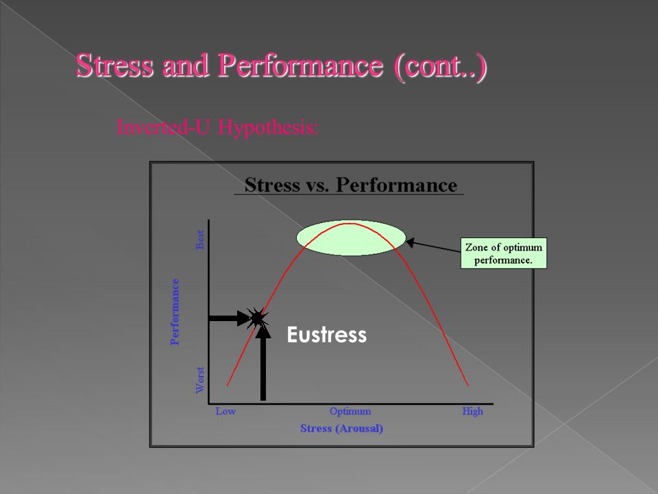 Stress and Performance (cont..)