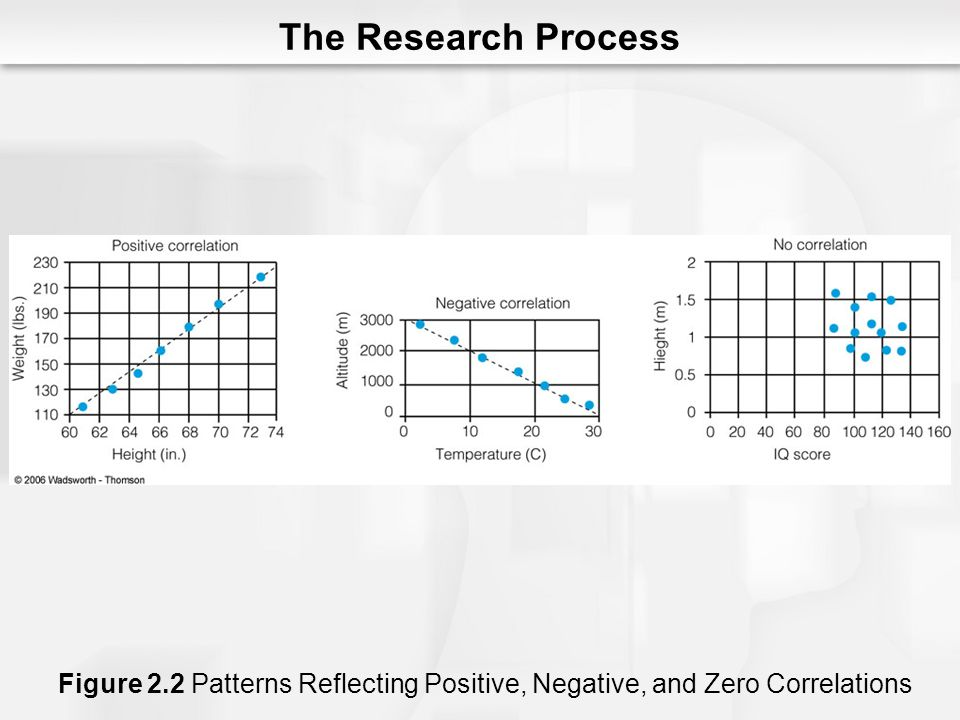 The Research Process Figure 2.2 Patterns Reflecting Positive, Negative, and Zero Correlations
