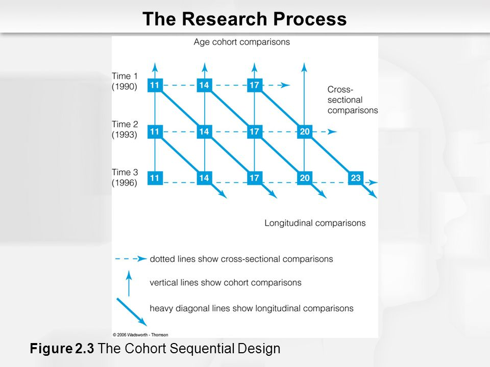 The Research Process Figure 2.3 The Cohort Sequential Design