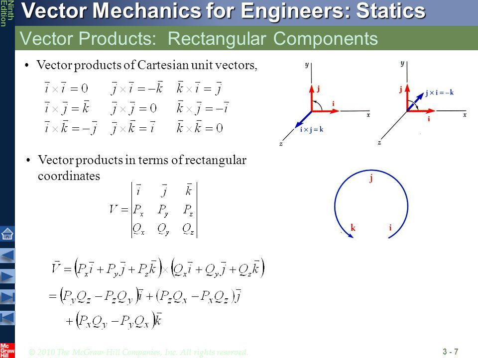 Vector Products: Rectangular Components