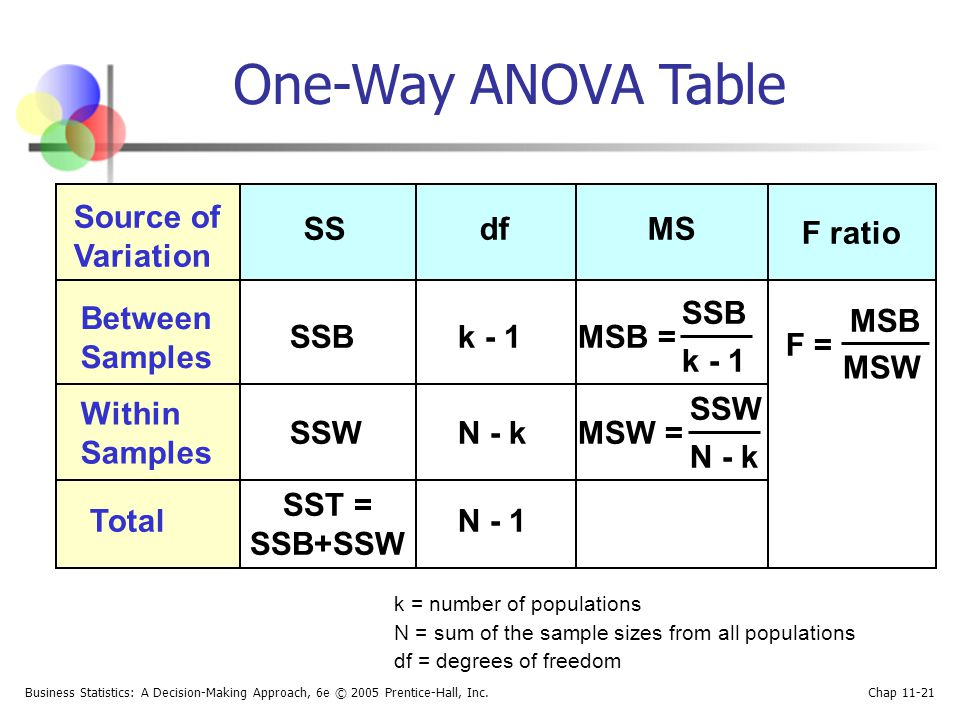 One-Way ANOVA Table Source of Variation SS df MS F ratio