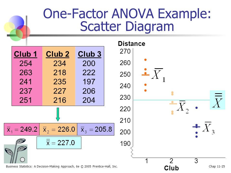 One-Factor ANOVA Example: Scatter Diagram